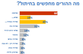 תוצאות הסקר,והיכן אתם במשבצת הזו?